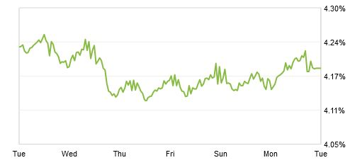 Zillow Mortgage Marketplace: 30-Year Fixed Rate Drops