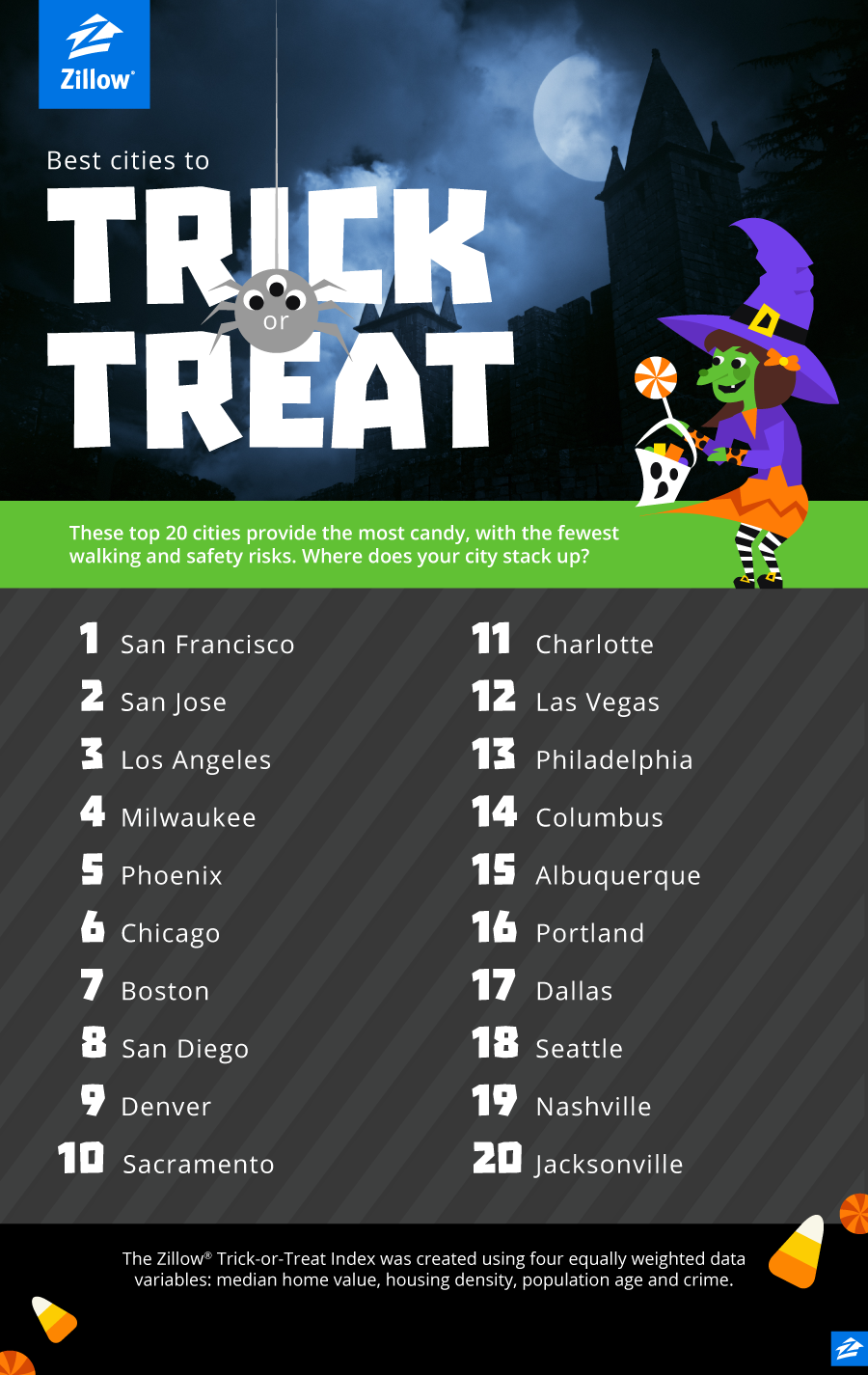 Denver In Top 10 Trick Or Treating Cities