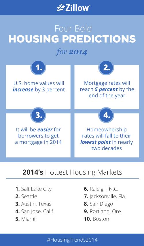 2014 Predictions Graphic