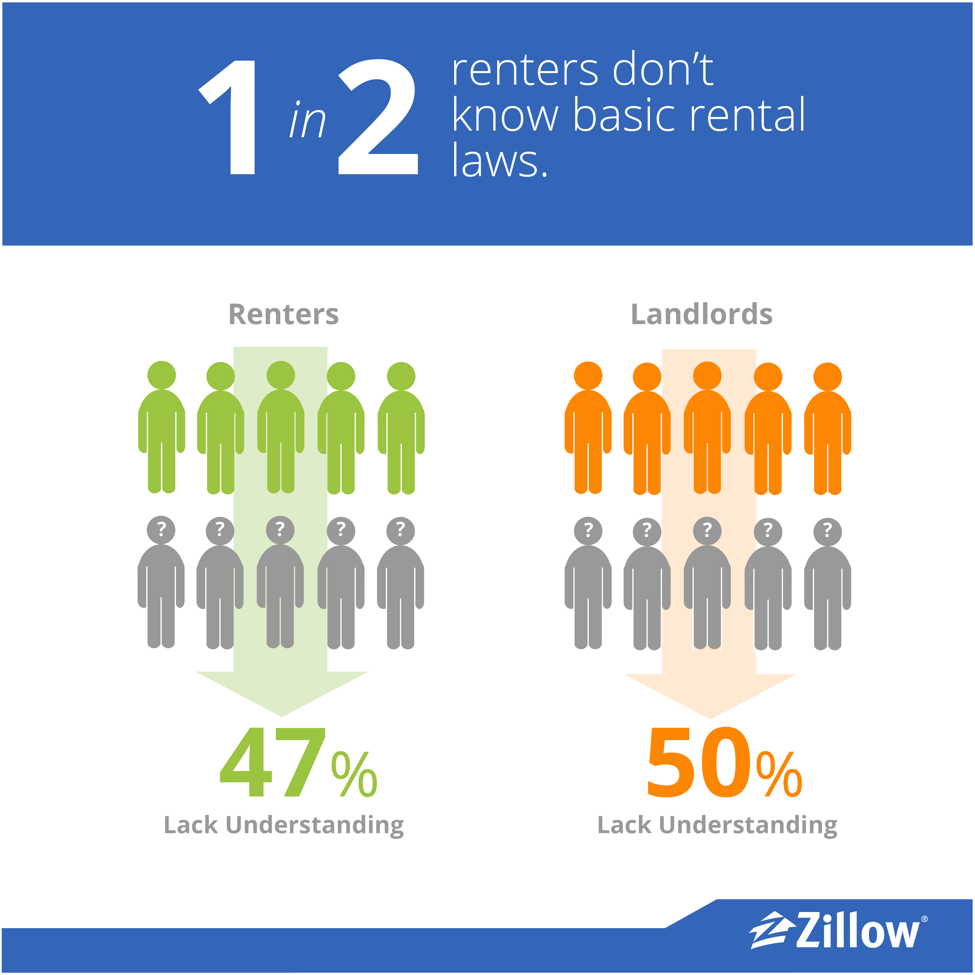 1 in 2 renters don't know basic rental laws