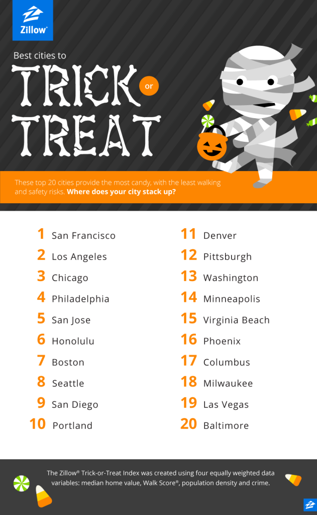 BlogGraphic_TrickorTreat_Zillow_Oct2014_b_03