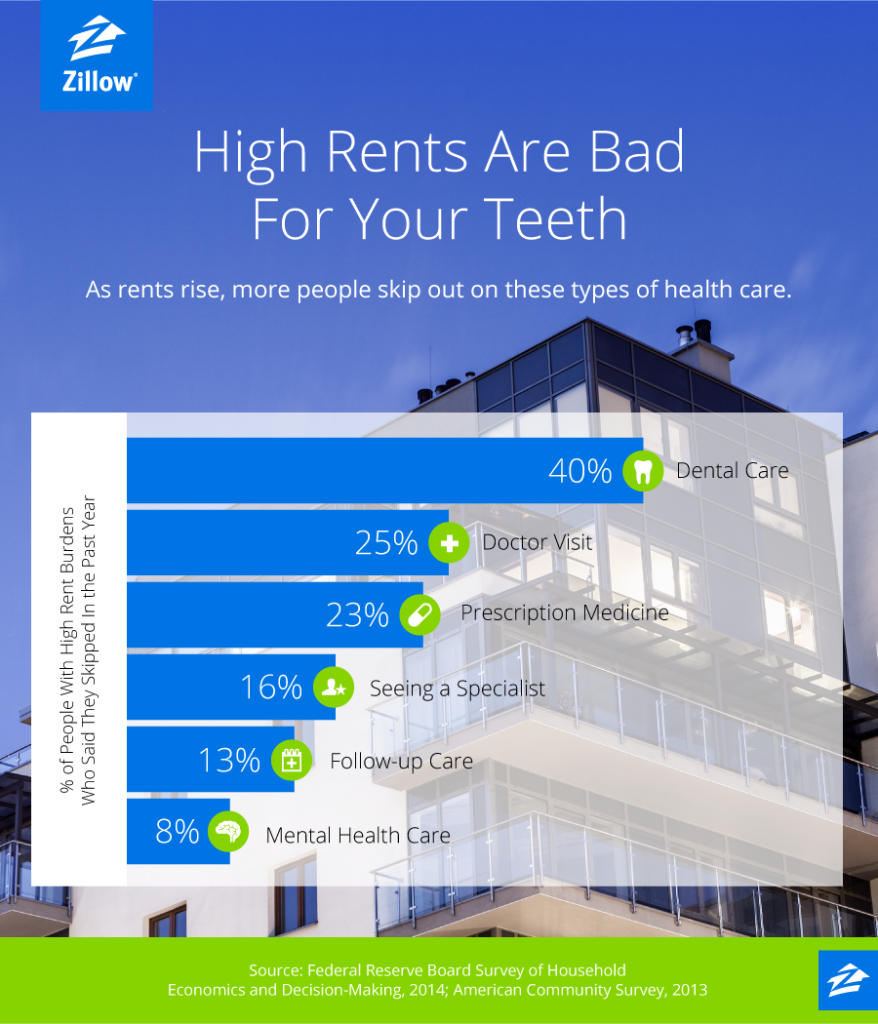 Zillow Rents: High Rent Can Cause Cavities