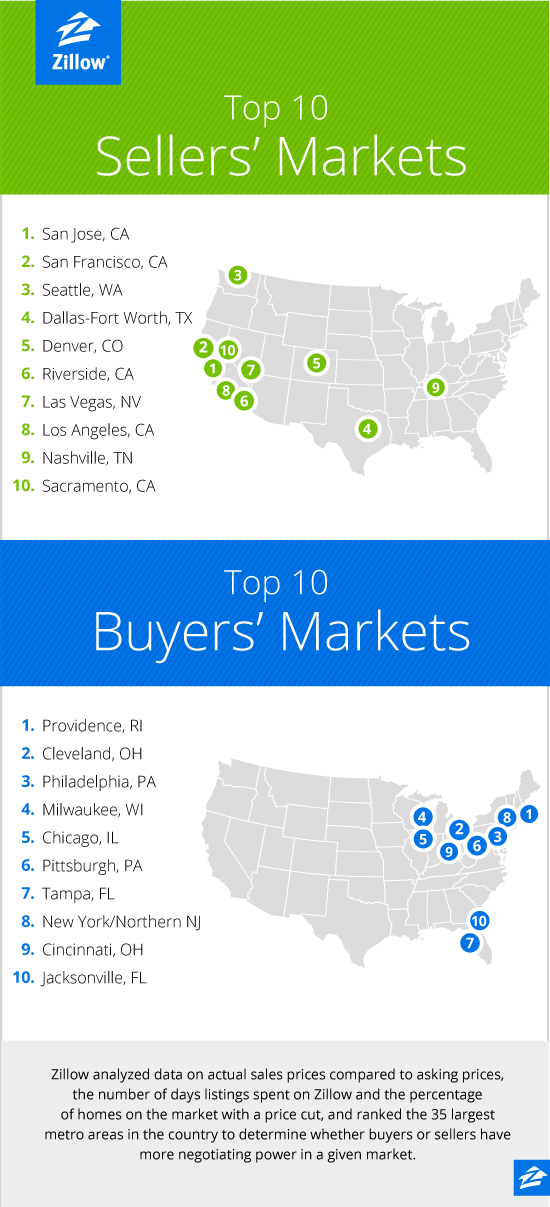 Top 10 Buyers & Sellers Markets