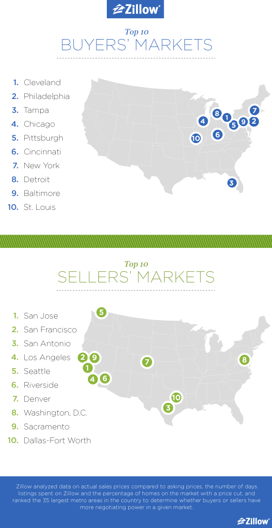 Blog_Top10BuyersSellersMarkets_Zillow_a_05