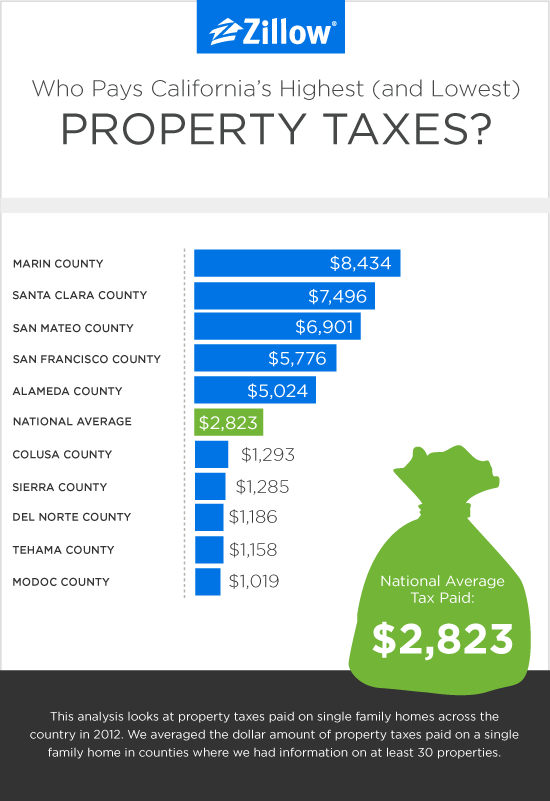 California_PropertyTax_Zillow_05-2014_a_01