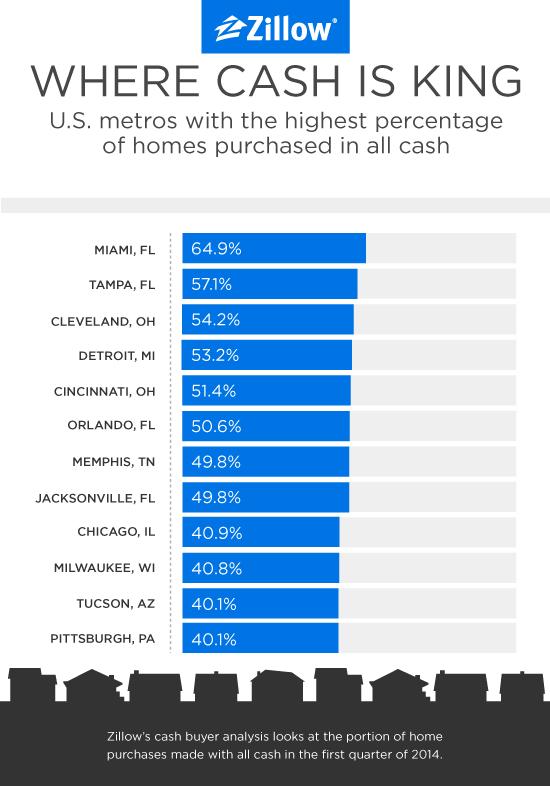 Cash buyers Q1 2014