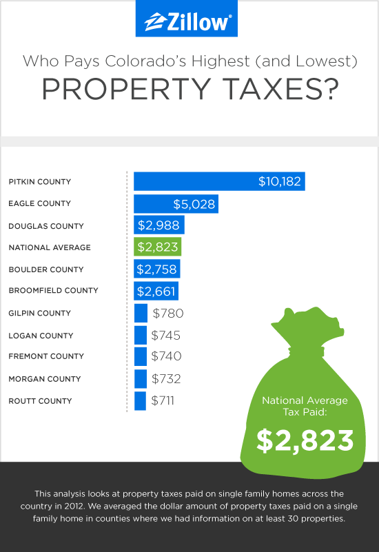 Property Taxes Zillow