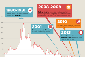 HistoryofMortRates_Infographic_g_03