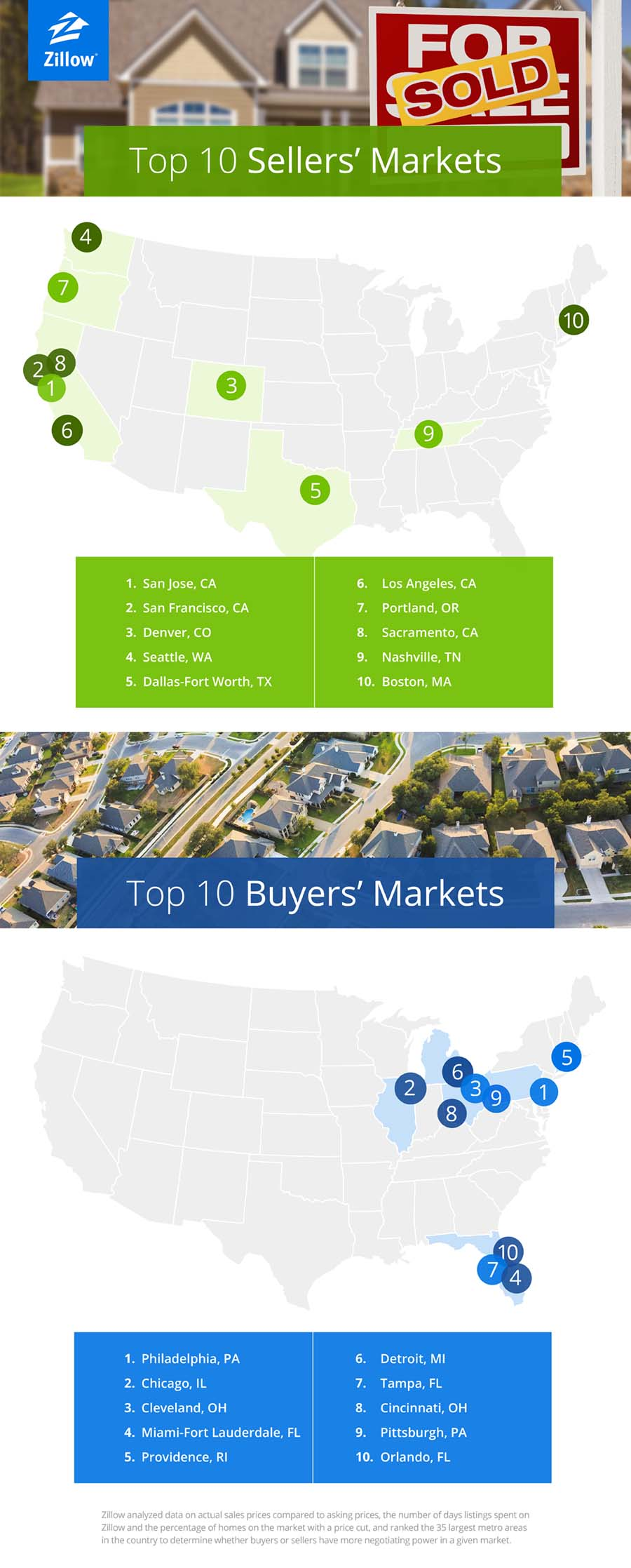 Denver Ranks 3rd Sellers Market In Nation