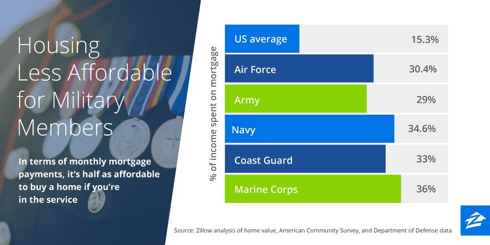 Twitter_MilitaryAffordability_b_01