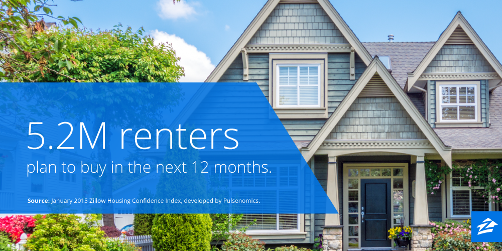 5.2 Million Renters Plan to Buy in the Next Year