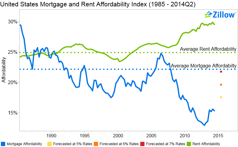 Affordability time series