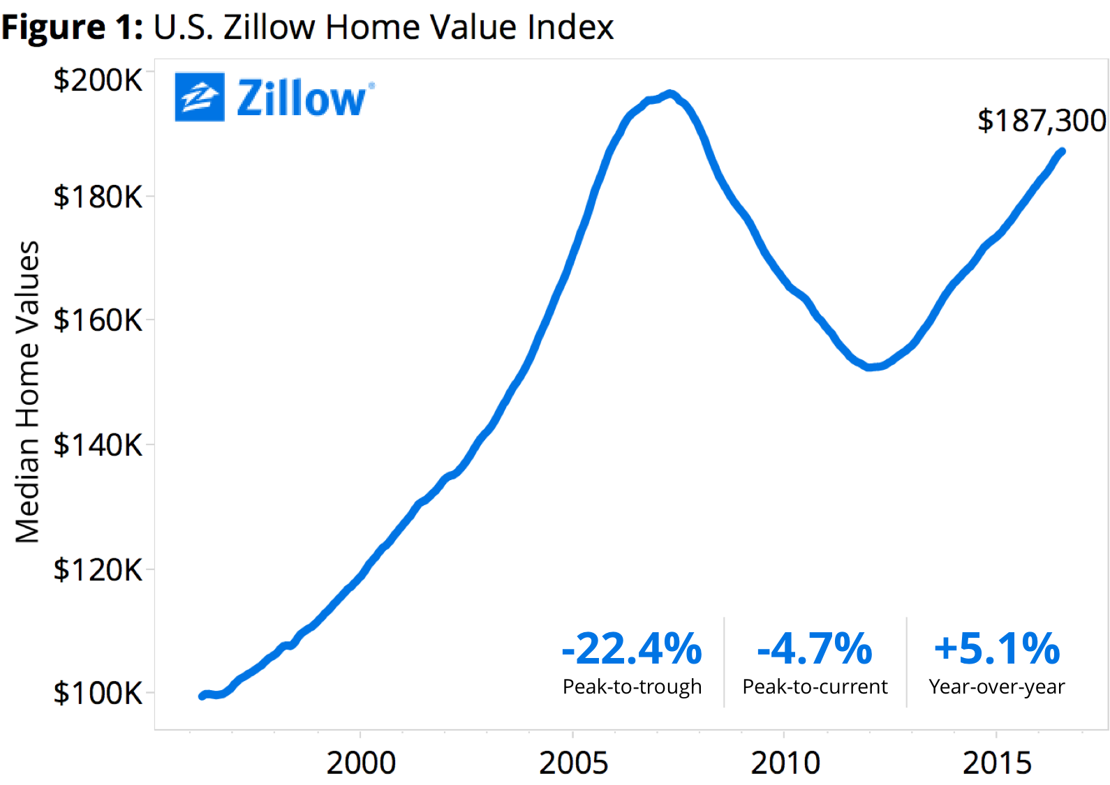 zillow home values up 5 1 in 12 months builder