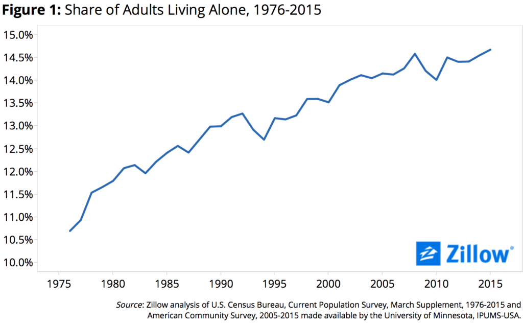 Figure 1 Adults Living Alone