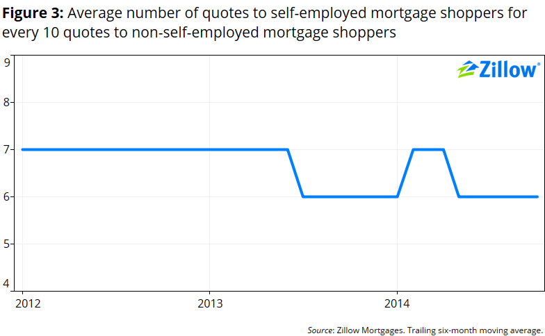 680 Credit Score >> Self-Employment: Mo' Money, Mo' Problems - Zillow Research