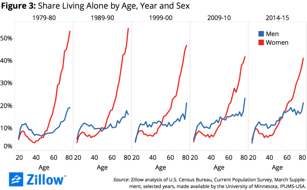 Figure 3 Share Living Alone by Age, Year, Sex