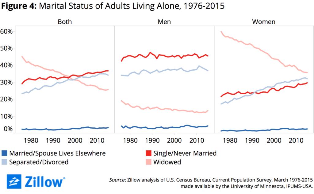 Figure 4 Marital Status