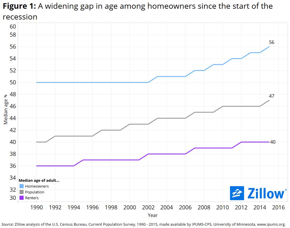 Homeownership Rate-1