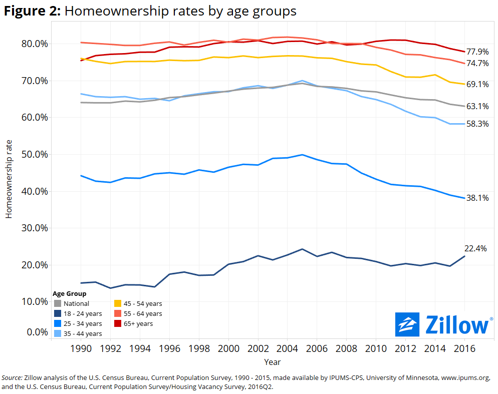 Homeownership Rate-2