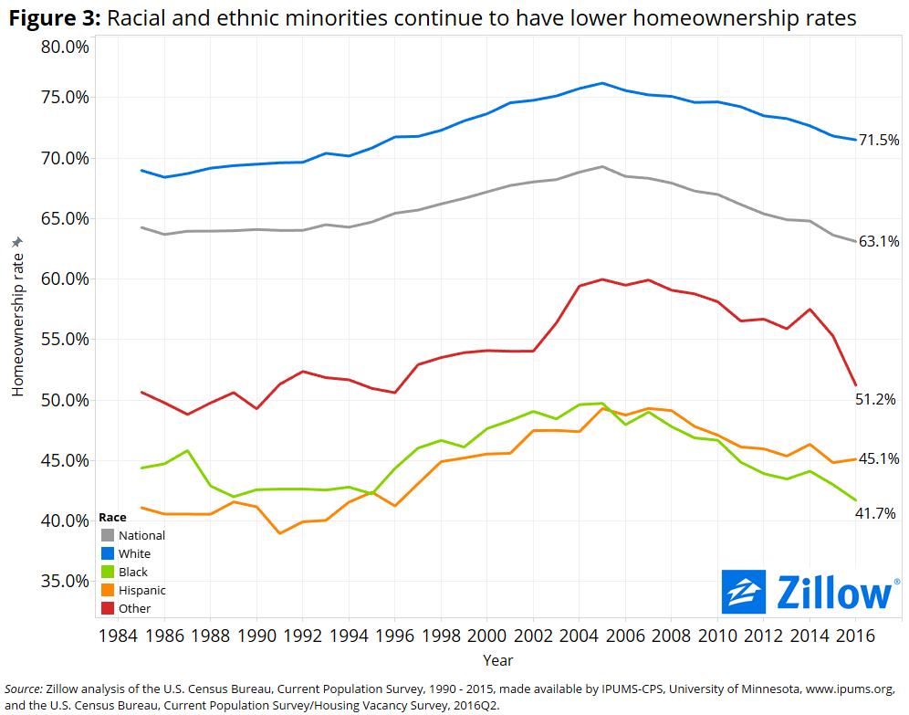 Homeownership Rate-3