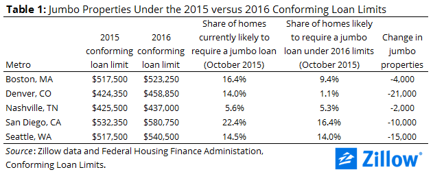 Jumbo-Properties-in-Metros-With-Conforming-Loan-Limit-Changes-2016