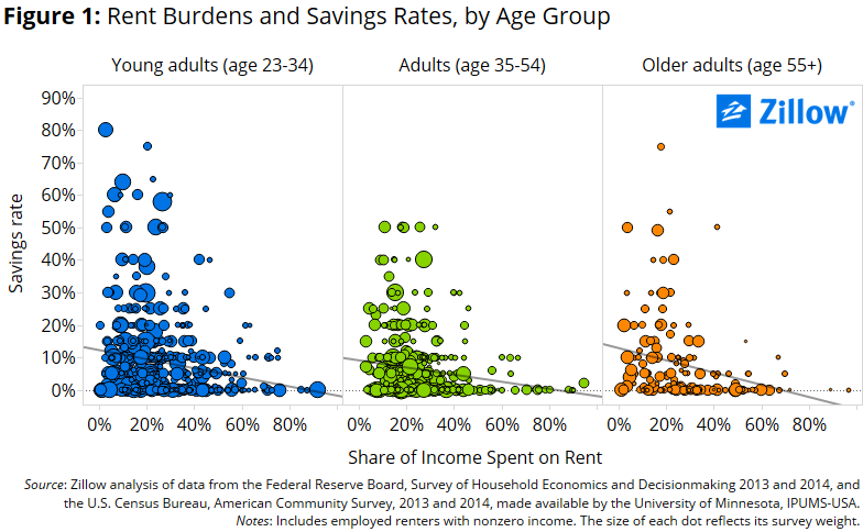 Rent_Burdens_Savings_Rate_by_Age_1