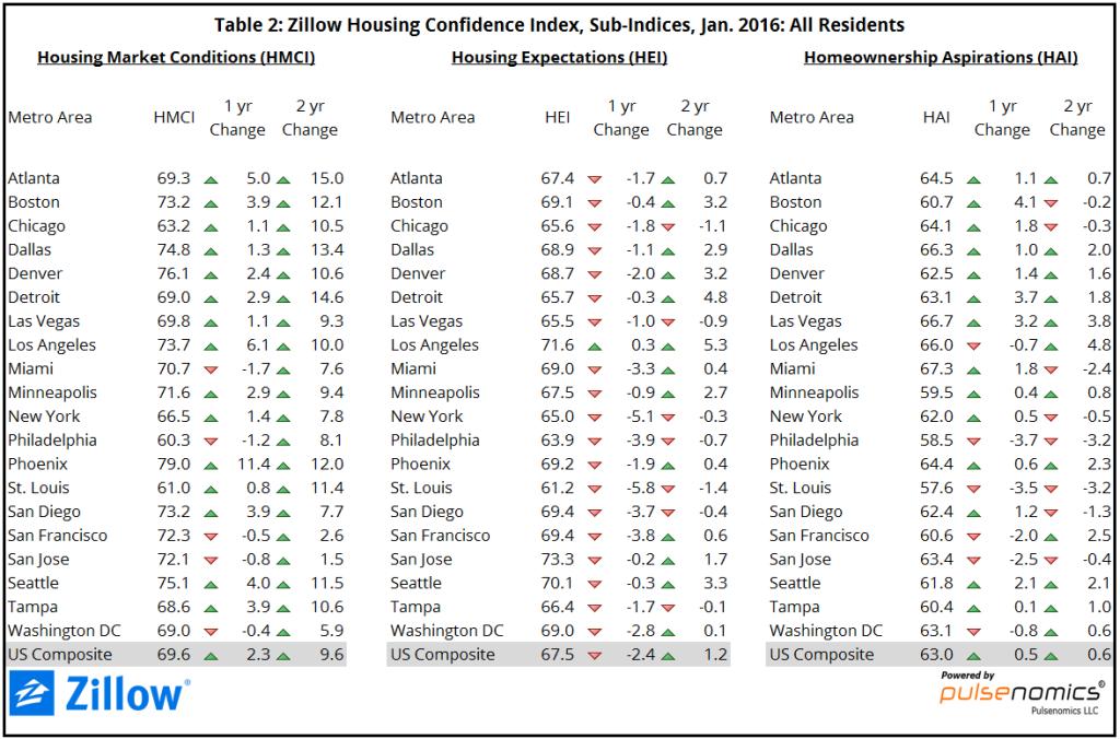 ZHCI_Jan2016_Table2