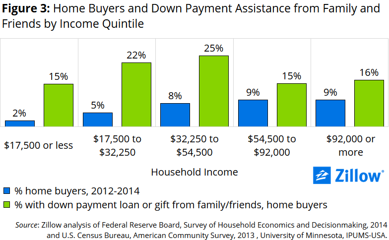 down-payment-assistance-by-income-quintile_3