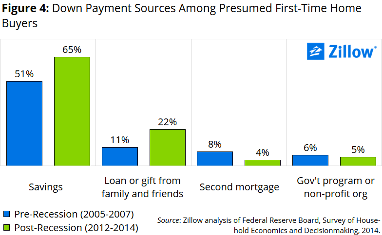 down-payment-assistance-first-time-homebuyers_4