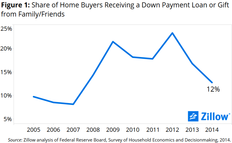 down-payment-assistance-over-time_1