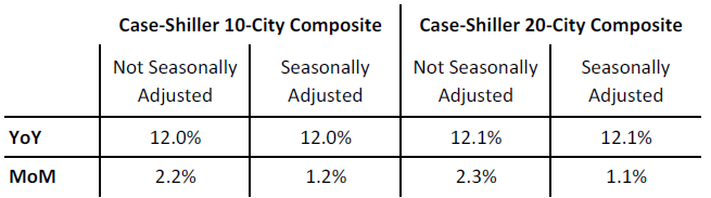 table with zillow case shiller predictions
