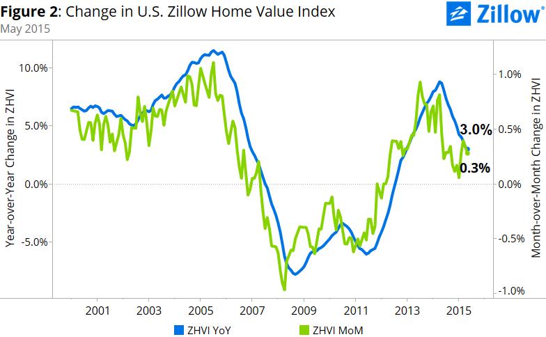us-home-value-change