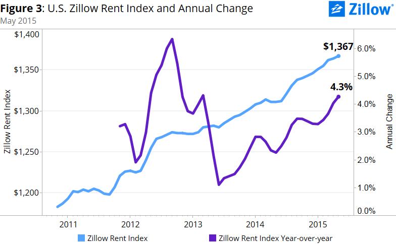 us-rent-change