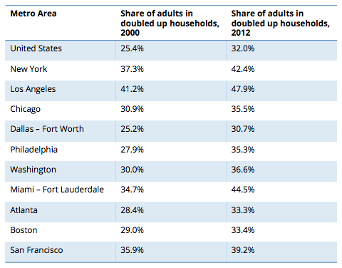 Zillow Adults Splitting Rent