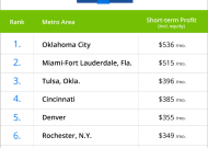 top cities to be a landlord