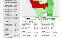 Zillow Market Overview